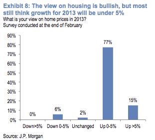 investors on housing