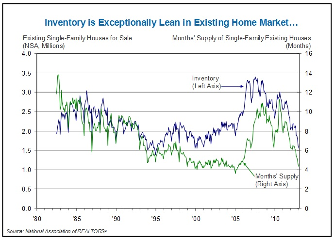inventory_NAR_FNMA_March_2013